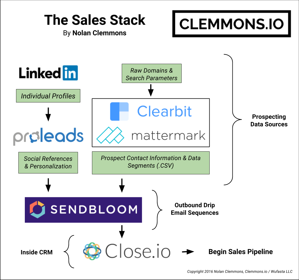 My Sales Stack includes B2B prospecting tools such as Clearbit, Mattermark, as well as lead gernation SaaS platforms ProLeads.io and Sendbloom. Don't forget about the inside sales CRM Close.io!