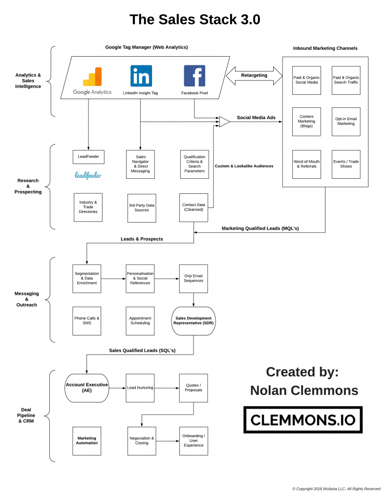The Sales Stack B2B Selling Tools for Outbound Lead Generation and Marketing Automation through cold email campaign drip sequences Funnel Diagram