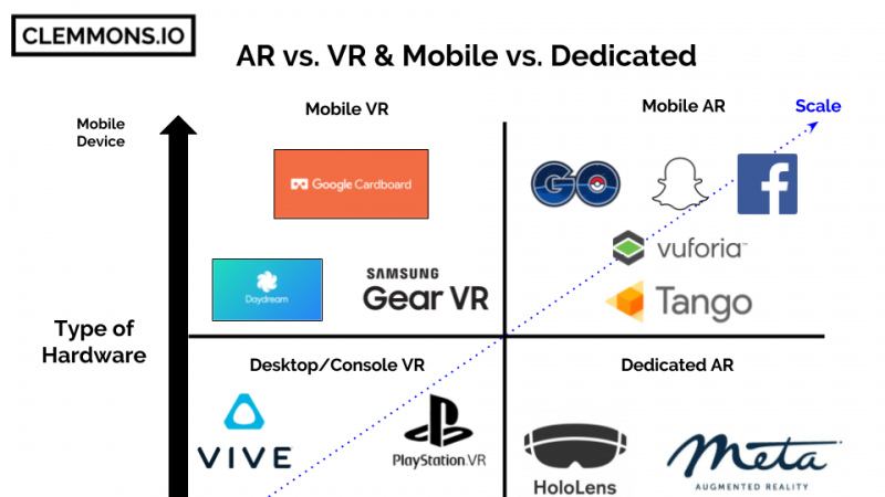 Analyzing the False Dichotomy of AR vs. VR