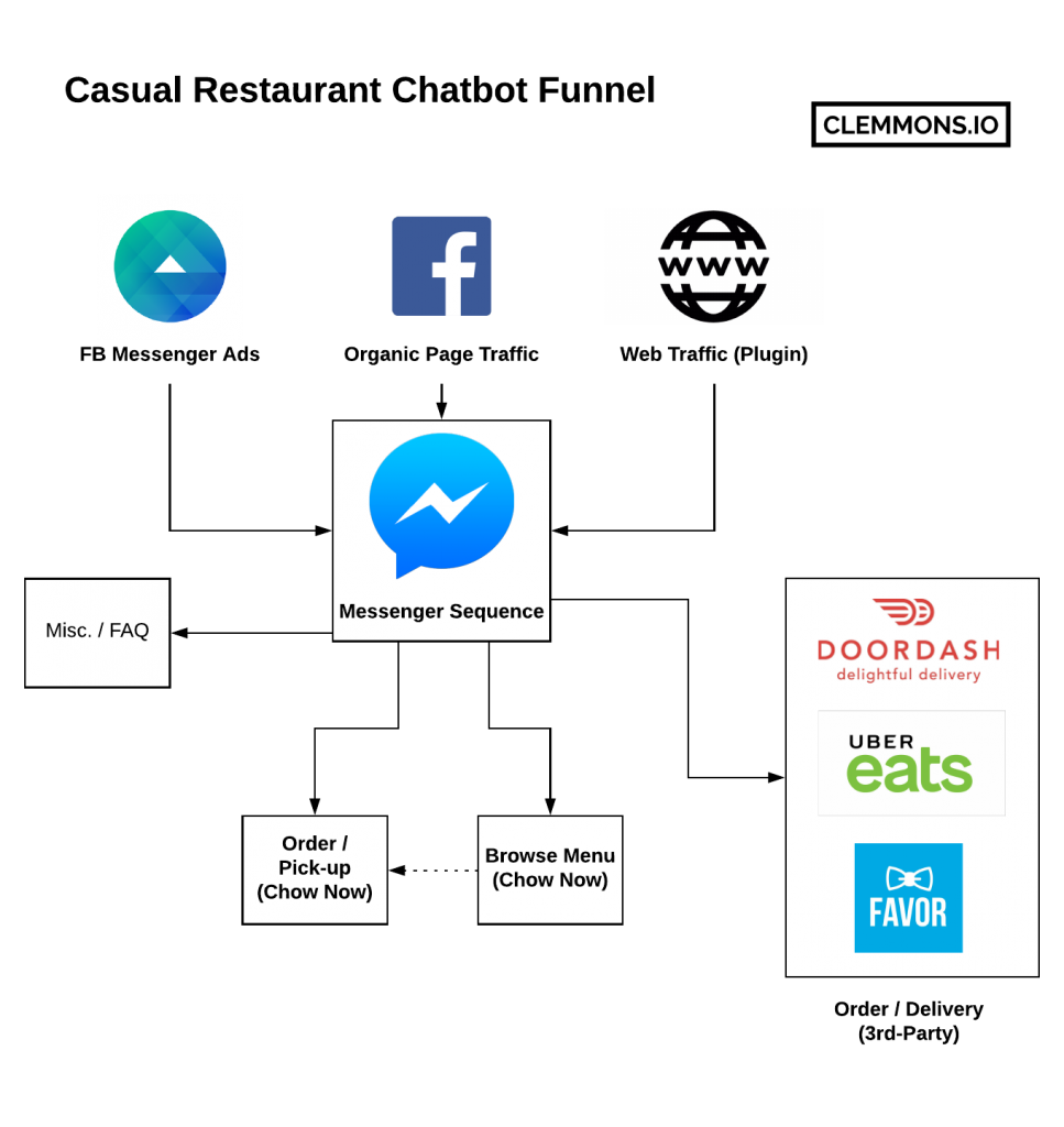 Restaurant Chat Bot Funnel on Facebook Messenger case study ManyChat marketing Case Study